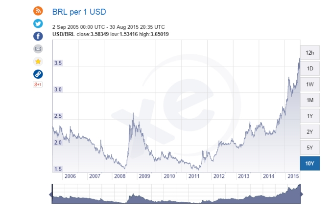 The USD is at a 10 yr. high versus currencies like the Brazilian Real!